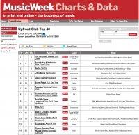 Лучшие mp3 треки 2009 по версии Music Week